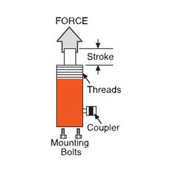 Pump vs Cylinder Chart