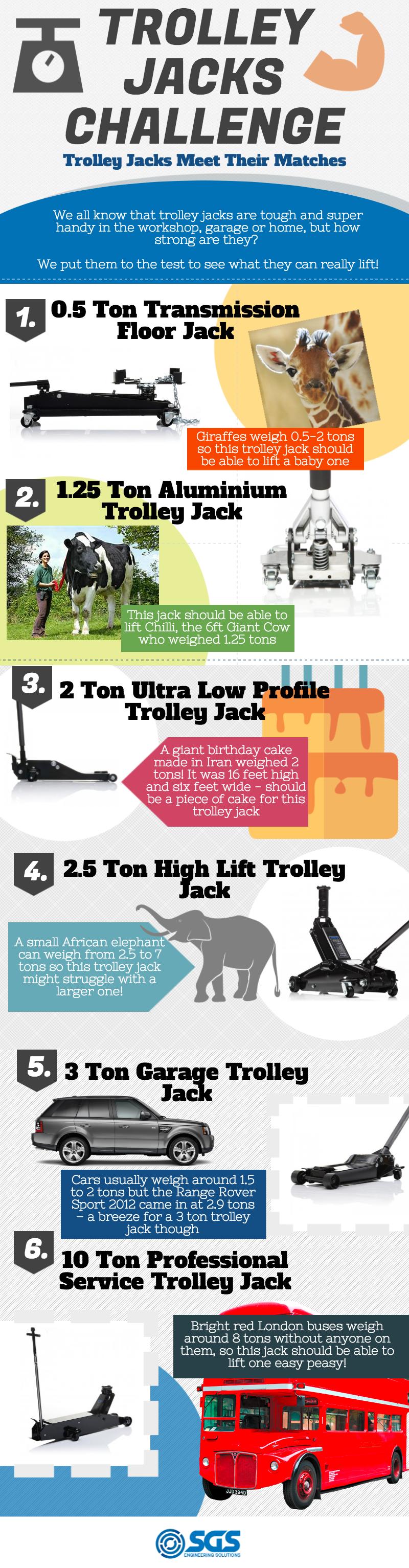 Trolley Jacks Meet Their Matches