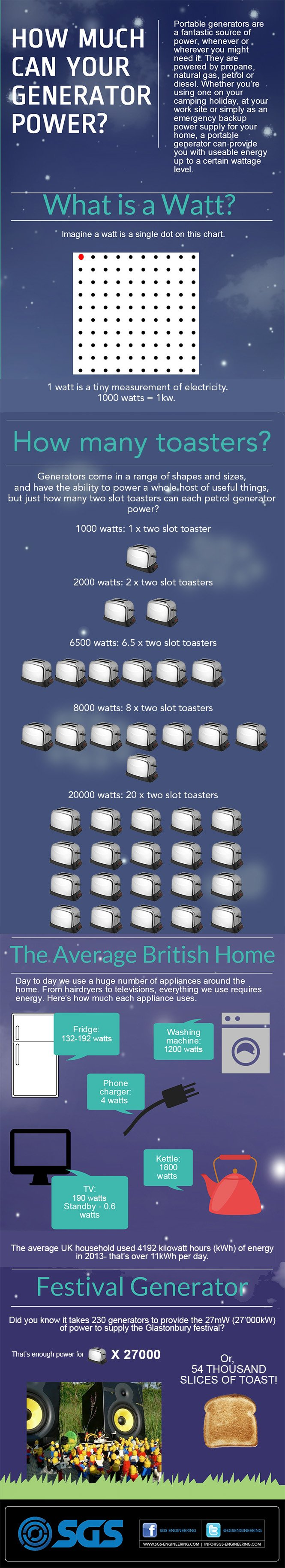 2014-08-20-How-much-can-your-Generator-Power