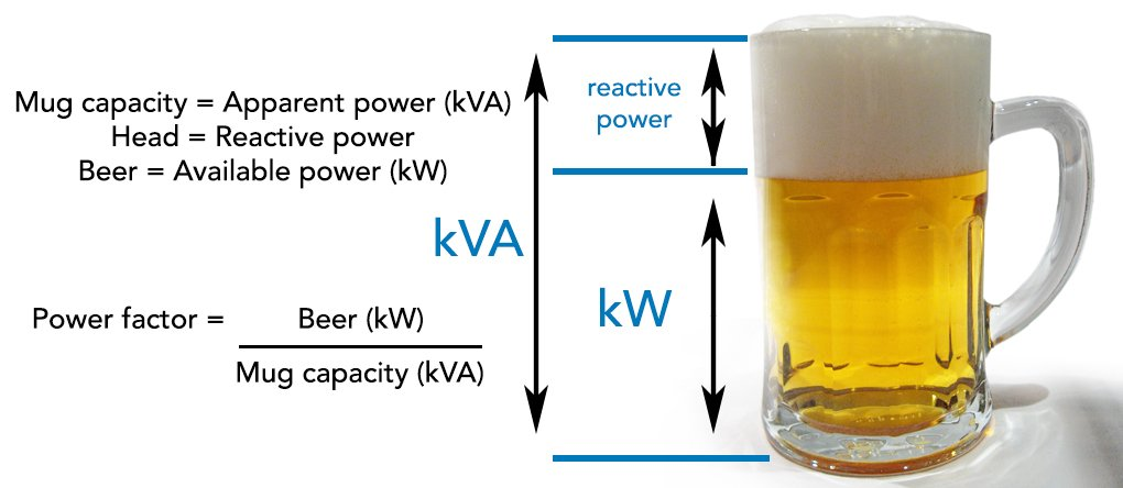 Now we know the total watts required to run our equipment, we need to match it up with a generator. Generators are often listed in kVA (kilo-volt-amps) or kW (kilo-watts). These are both measurements of power, so just slightly different numbers for the same thing. To convert Watts (W) to KiloWatts (kW) divide by 1000 - Eg. 1000W = 1kW To convert KiloWatts (kW) to Kilo-volr-amps (kVA) divide by 0.8 – Eg. 1000W = 1kW = 1.25kVA
