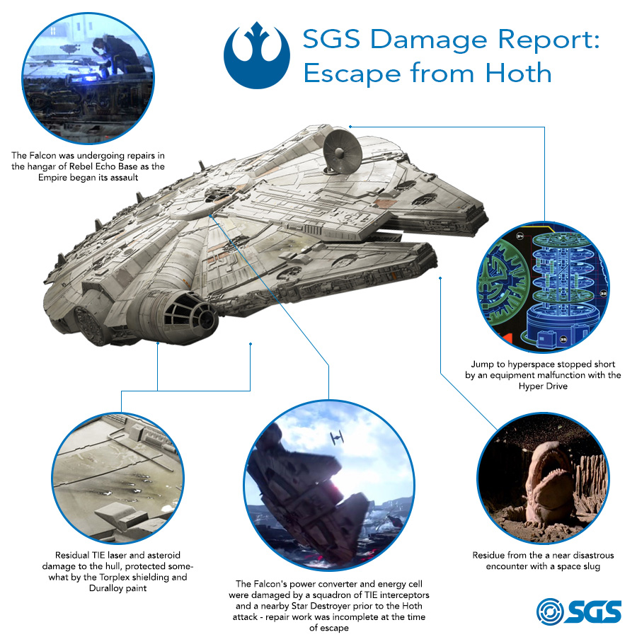 SGS Millennium Falcon Running Costs