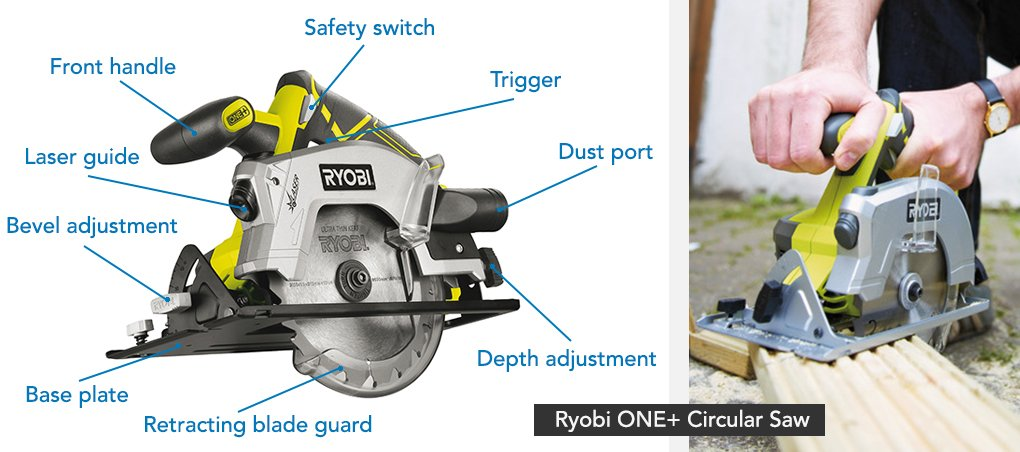 How to use a circular saw circular saw safety help advice sgs get to know your circular saw greentooth Image collections